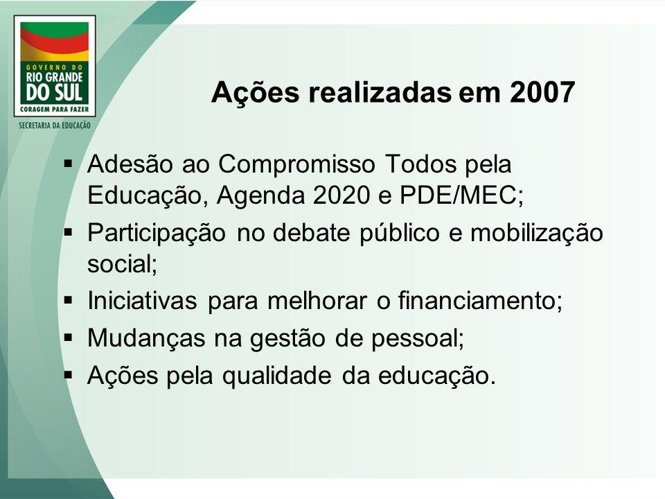 Ações realizadas em 2007 Adesão ao Compromisso Todos pela Educação, Agenda 2020 e PDE/MEC; Participação no debate público e mobilização social;