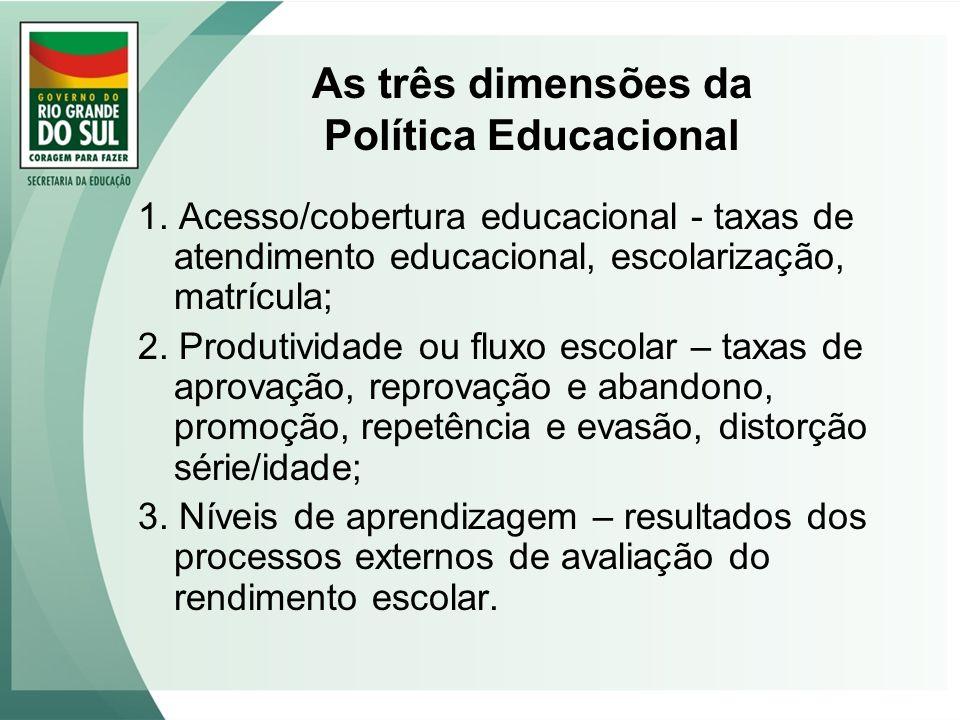 As três dimensões da Política Educacional