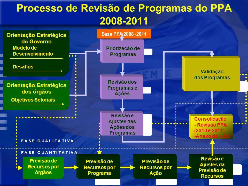 Processo de Revisão de Programas do PPA 2008-2011