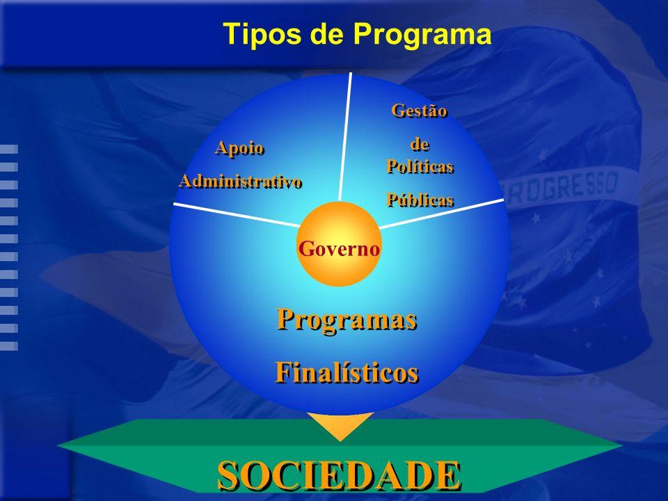 SOCIEDADE Tipos de Programa Programas Finalísticos Governo Gestão