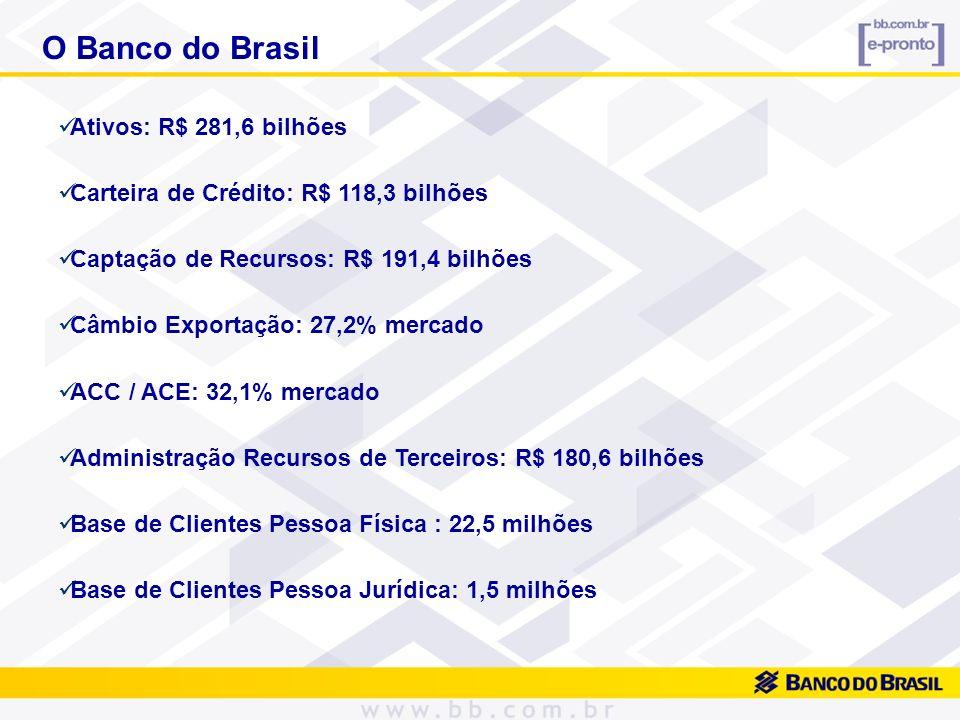 O Banco do Brasil Ativos: R$ 281,6 bilhões