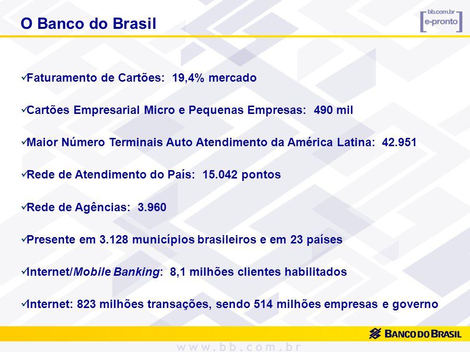 O Banco do Brasil Faturamento de Cartões: 19,4% mercado