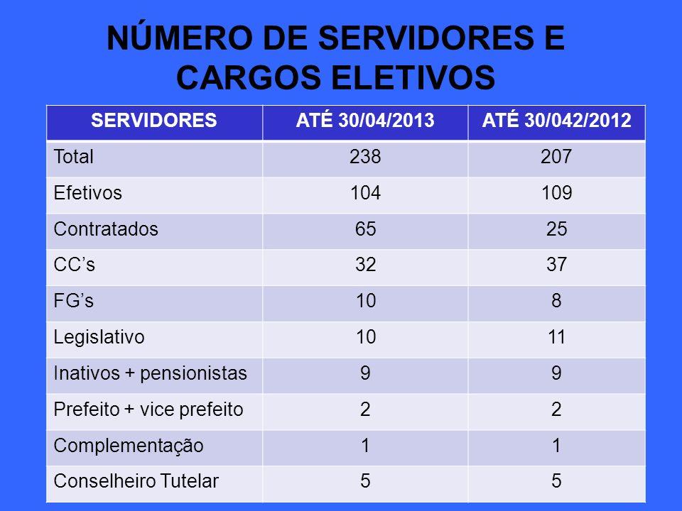 NÚMERO DE SERVIDORES E CARGOS ELETIVOS