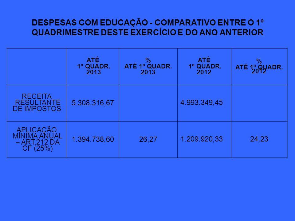 DESPESAS COM EDUCAÇÃO - COMPARATIVO ENTRE O 1º QUADRIMESTRE DESTE EXERCÍCIO E DO ANO ANTERIOR