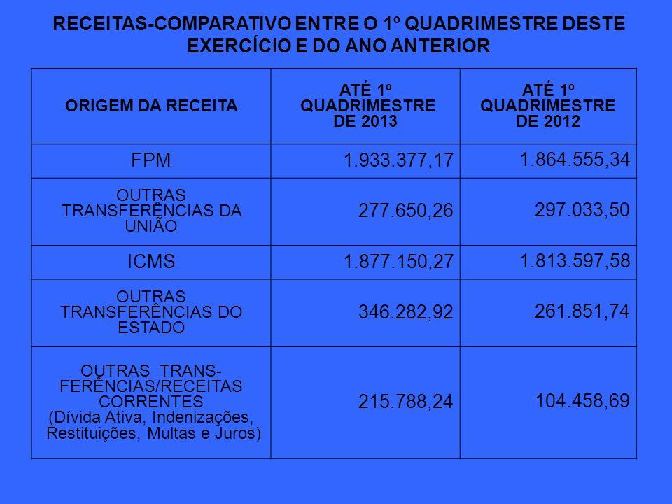 RECEITAS-COMPARATIVO ENTRE O 1º QUADRIMESTRE DESTE EXERCÍCIO E DO ANO ANTERIOR