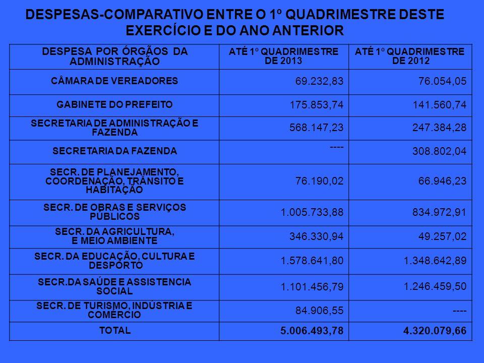 DESPESAS-COMPARATIVO ENTRE O 1º QUADRIMESTRE DESTE EXERCÍCIO E DO ANO ANTERIOR