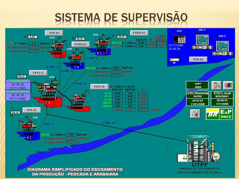 Sistema de Supervisão