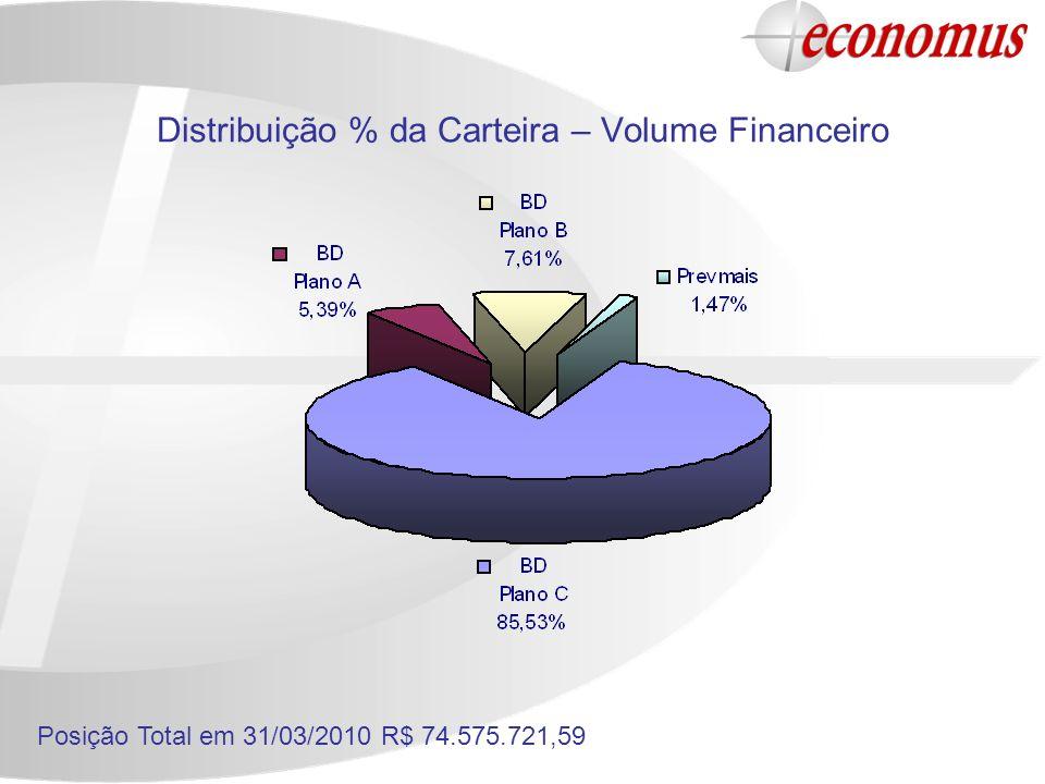 Distribuição % da Carteira – Volume Financeiro