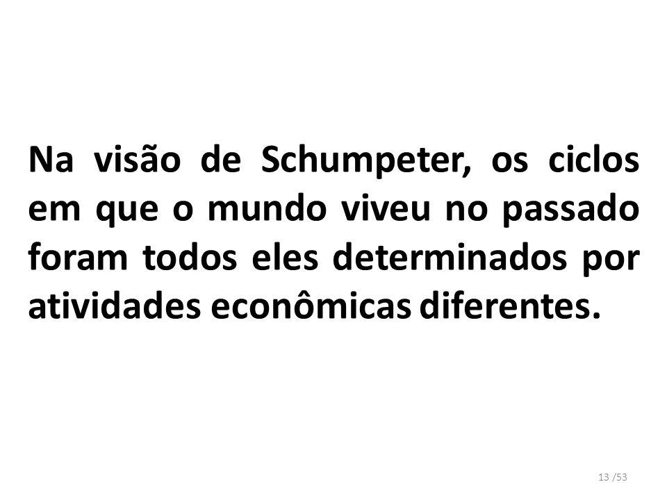Na visão de Schumpeter, os ciclos em que o mundo viveu no passado foram todos eles determinados por atividades econômicas diferentes.
