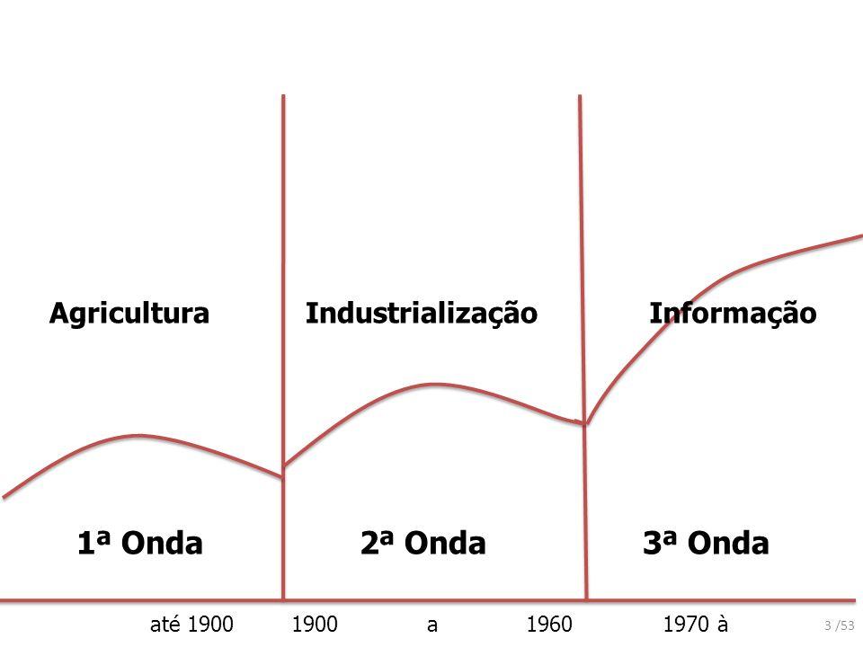 1ª Onda 2ª Onda 3ª Onda Agricultura Industrialização Informação