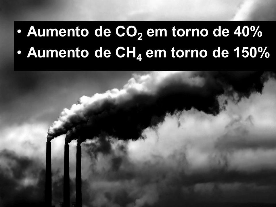 Aumento de CO2 em torno de 40%