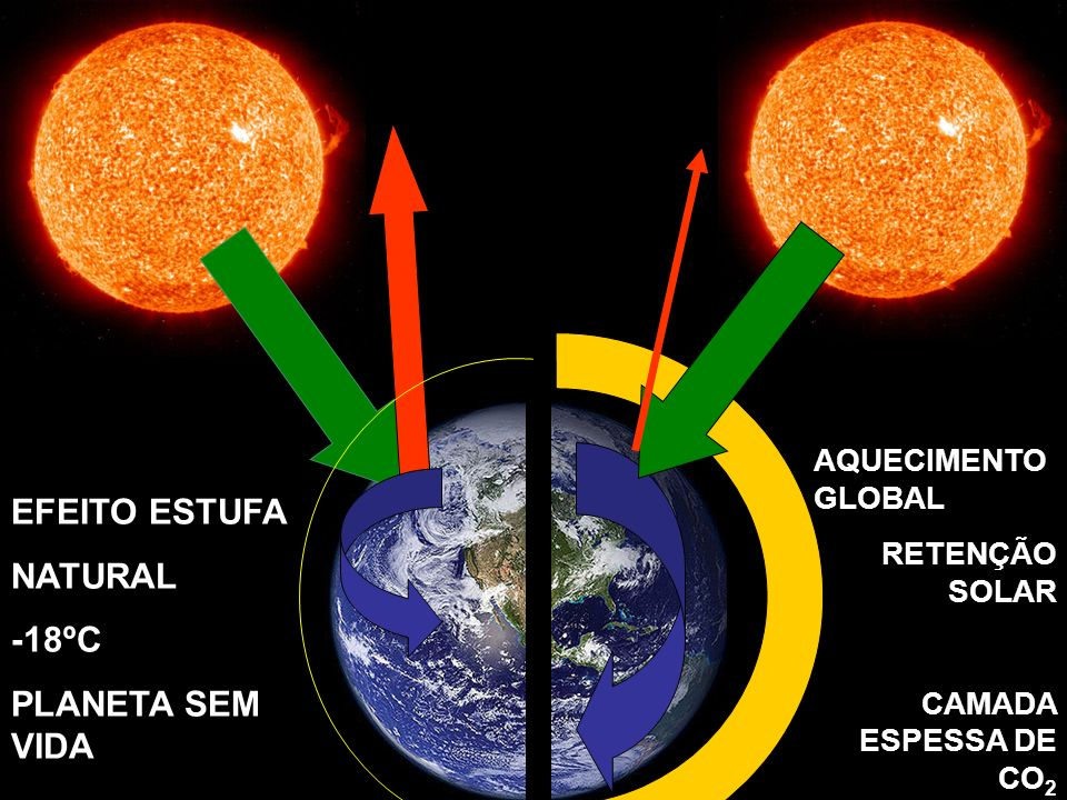EFEITO ESTUFA NATURAL -18ºC PLANETA SEM VIDA RETENÇÃO SOLAR