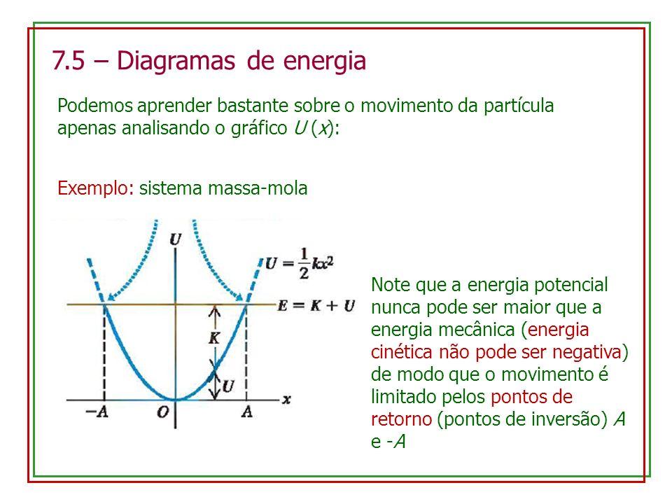 7.5 – Diagramas de energia Podemos aprender bastante sobre o movimento da partícula apenas analisando o gráfico U (x):