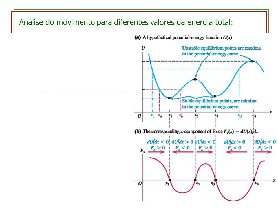 Análise do movimento para diferentes valores da energia total: