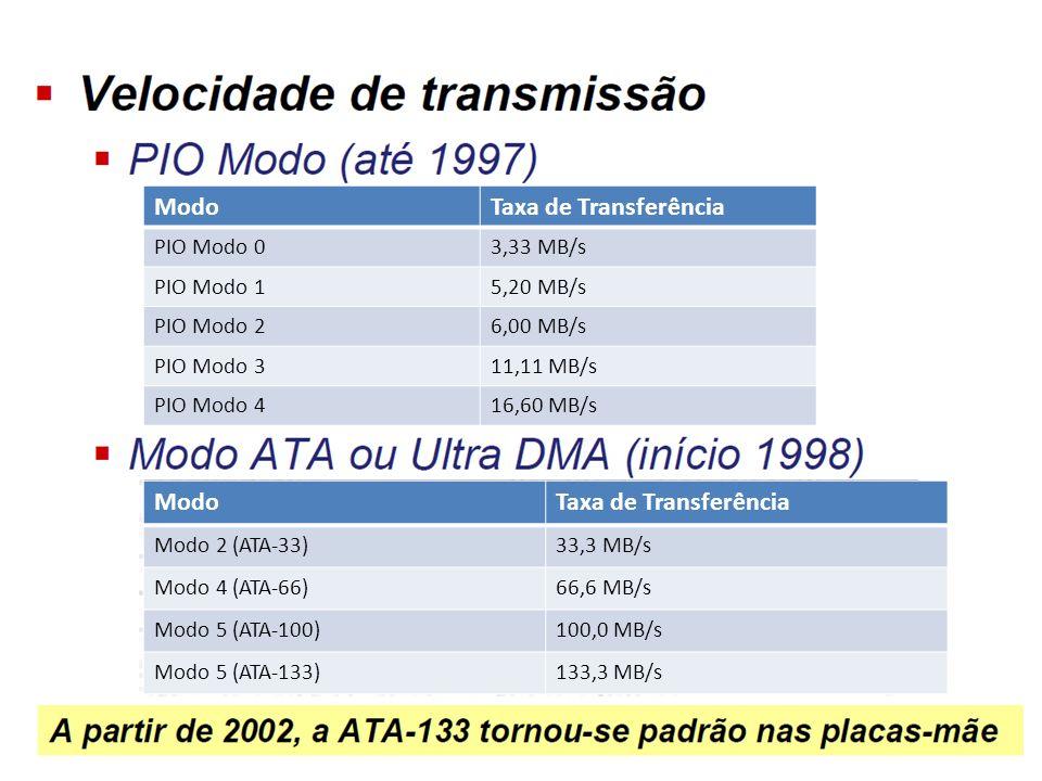 Modo Taxa de Transferência Modo Taxa de Transferência PIO Modo 0