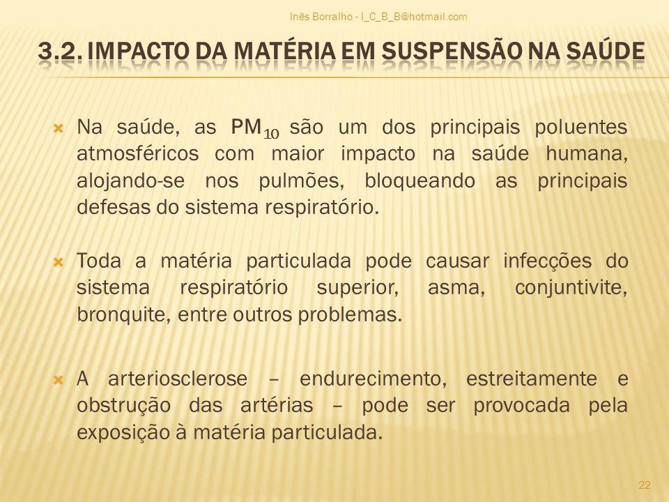 3.2. Impacto da matéria em suspensão na saúde