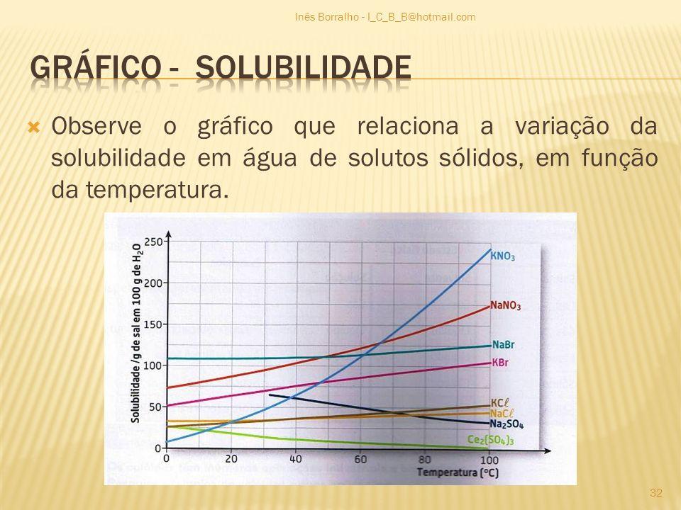 gráfico - solubilidade