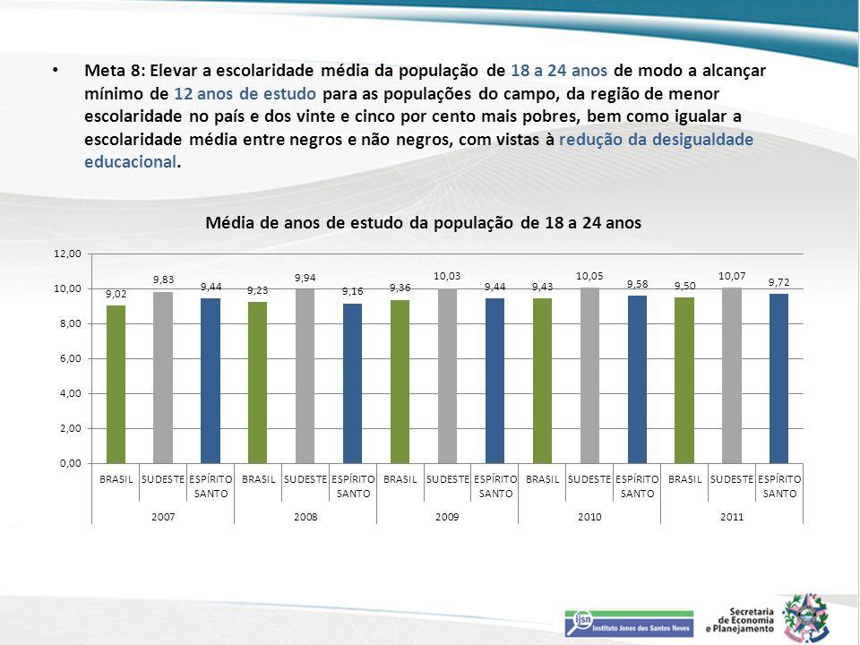 Meta 8: Elevar a escolaridade média da população de 18 a 24 anos de modo a alcançar mínimo de 12 anos de estudo para as populações do campo, da região de menor escolaridade no país e dos vinte e cinco por cento mais pobres, bem como igualar a escolaridade média entre negros e não negros, com vistas à redução da desigualdade educacional.