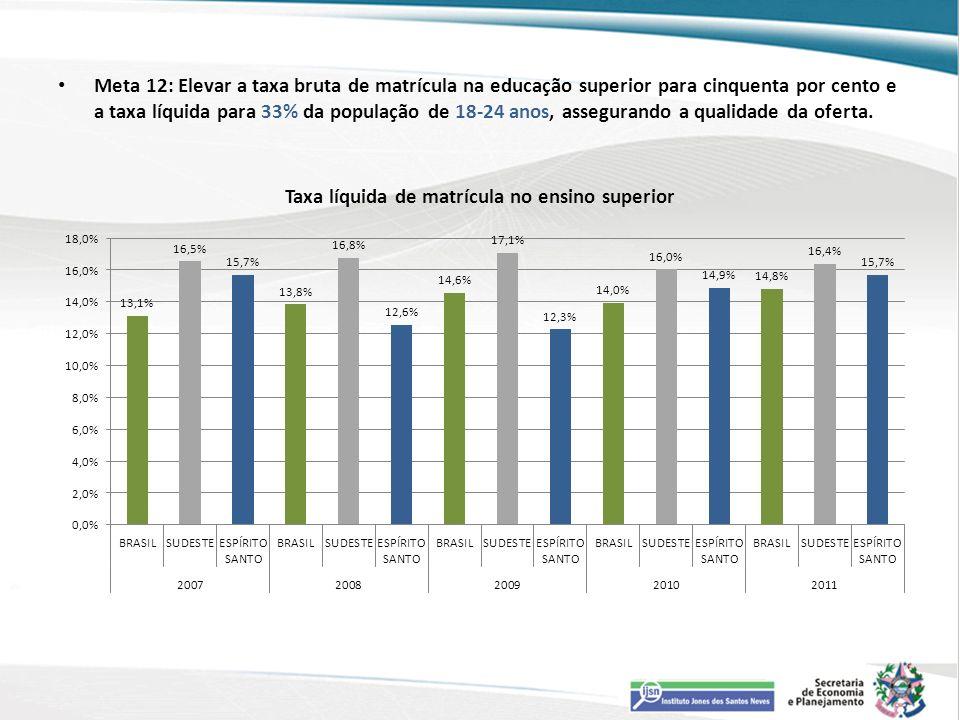 Meta 12: Elevar a taxa bruta de matrícula na educação superior para cinquenta por cento e a taxa líquida para 33% da população de 18-24 anos, assegurando a qualidade da oferta.