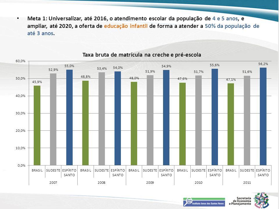 Meta 1: Universalizar, até 2016, o atendimento escolar da população de 4 e 5 anos, e ampliar, até 2020, a oferta de educação infantil de forma a atender a 50% da população de até 3 anos.