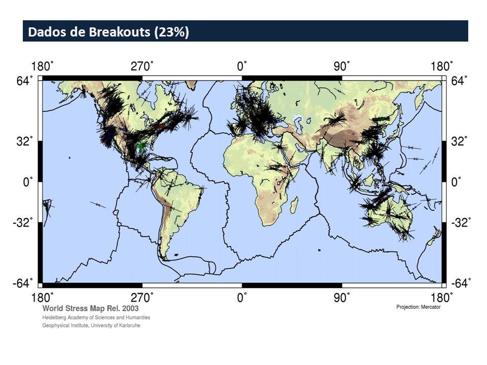 Dados de Breakouts (23%)