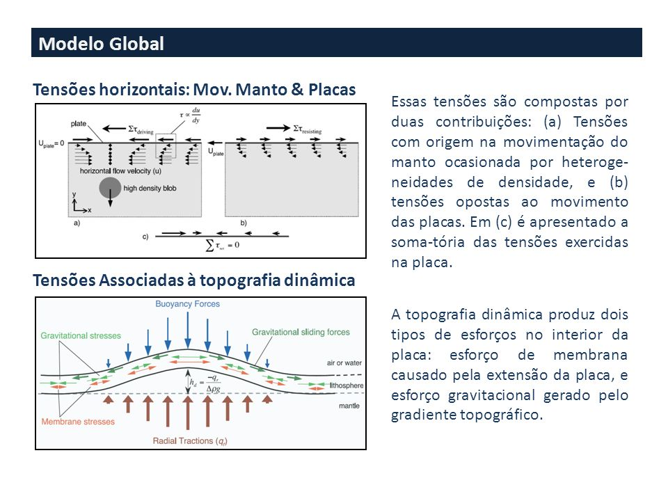 Modelo Global Tensões horizontais: Mov. Manto & Placas