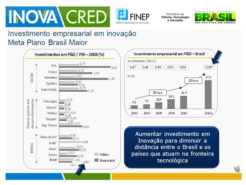 Investimento empresarial em inovação Meta Plano Brasil Maior