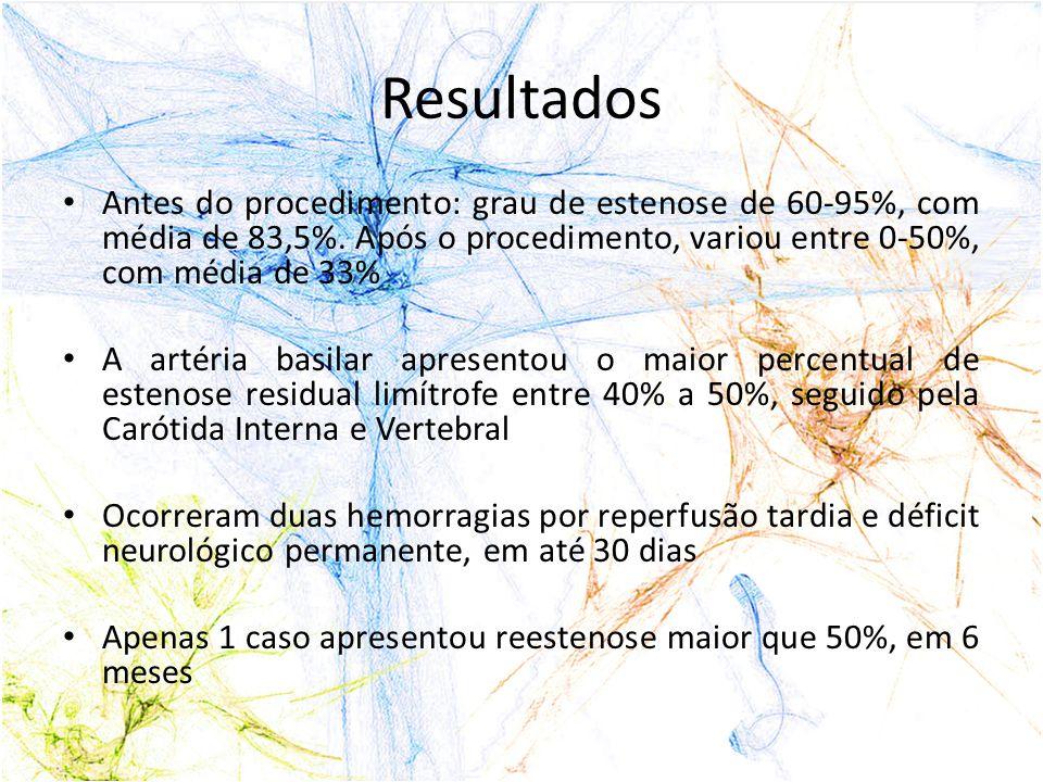 Resultados Antes do procedimento: grau de estenose de 60-95%, com média de 83,5%. Após o procedimento, variou entre 0-50%, com média de 33%