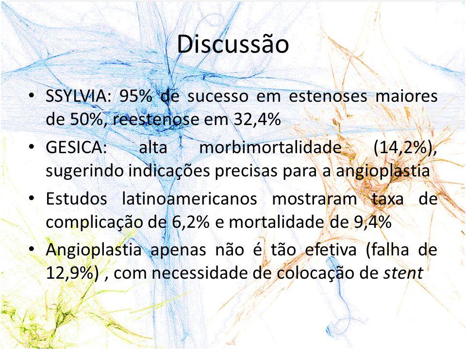 Discussão SSYLVIA: 95% de sucesso em estenoses maiores de 50%, reestenose em 32,4%
