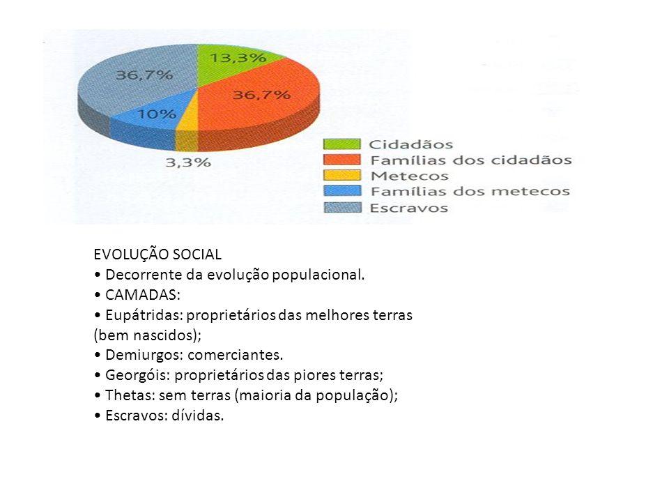 EVOLUÇÃO SOCIAL • Decorrente da evolução populacional. • CAMADAS: • Eupátridas: proprietários das melhores terras.