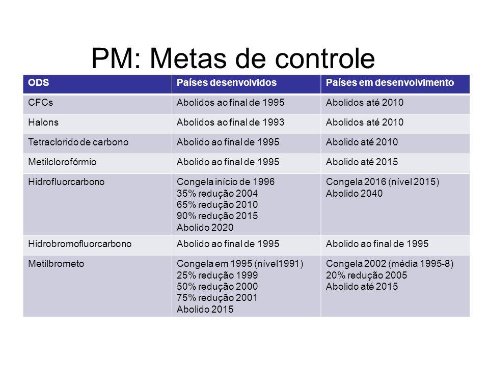 PM: Metas de controle ODS Países desenvolvidos
