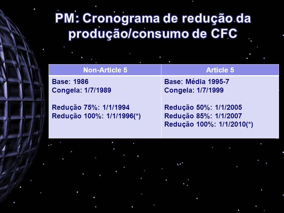 PM: Cronograma de redução da produção/consumo de CFC