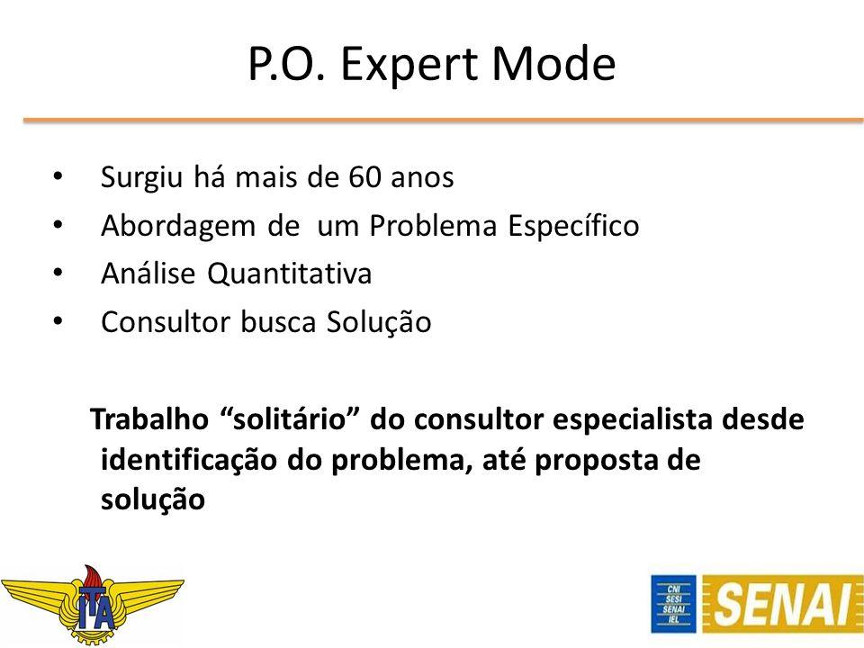 P.O. Expert Mode Surgiu há mais de 60 anos