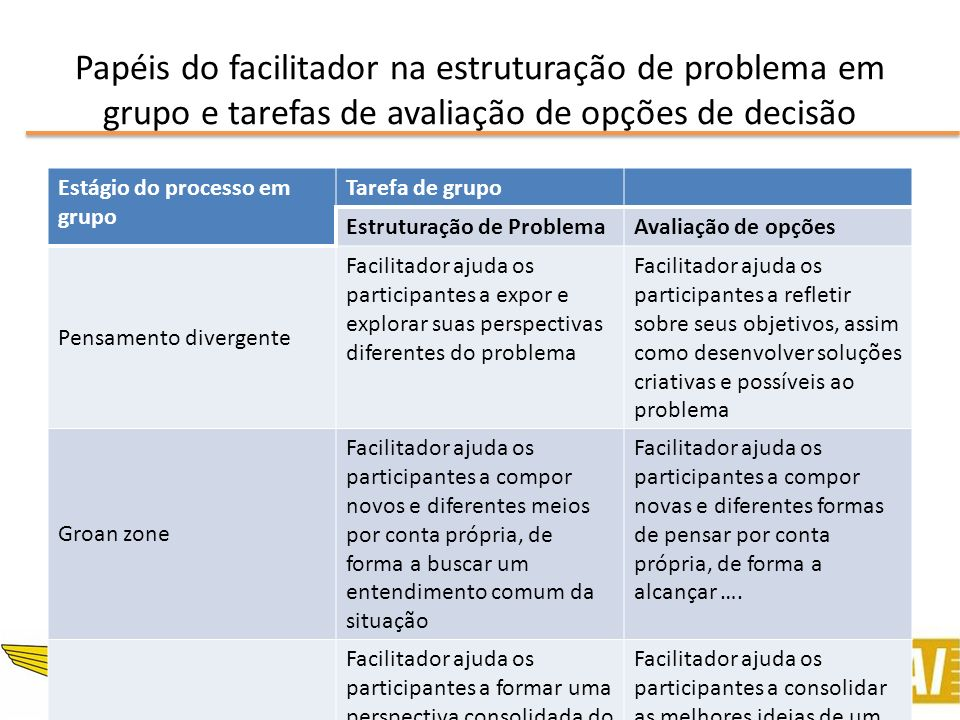 Papéis do facilitador na estruturação de problema em grupo e tarefas de avaliação de opções de decisão