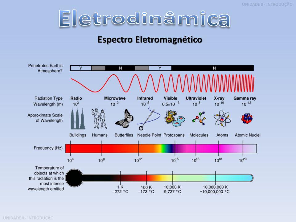 Eletrodinâmica Espectro Eletromagnético