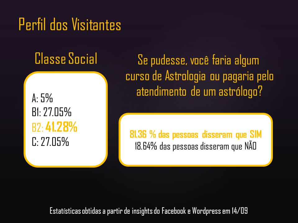 Perfil dos Visitantes Classe Social