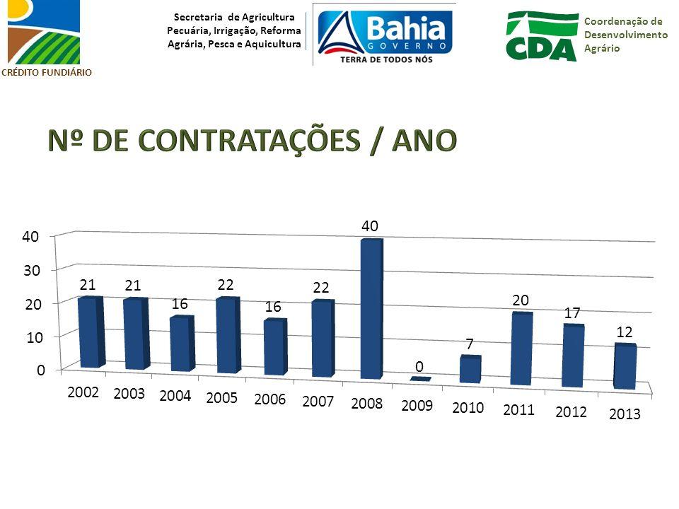 Nº DE CONTRATAÇÕES / ANO