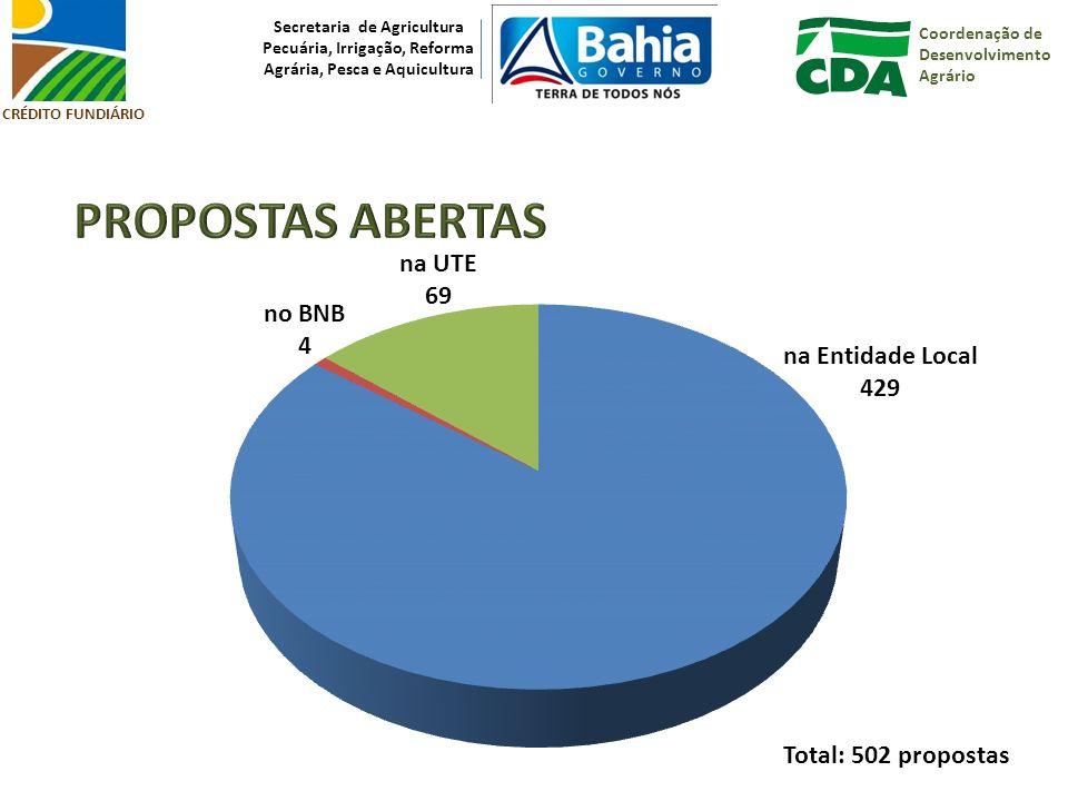 PROPOSTAS ABERTAS na UTE 69 no BNB 4 na Entidade Local 429