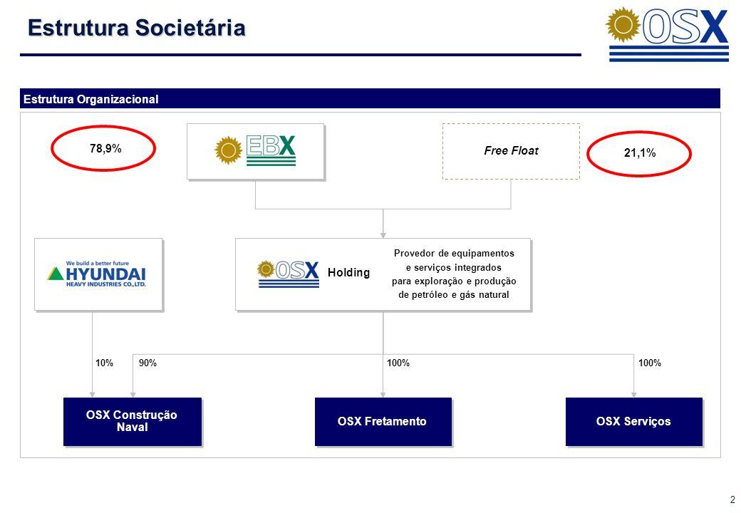 Estrutura Societária Estrutura Organizacional Free Float 78,9% 21,1%