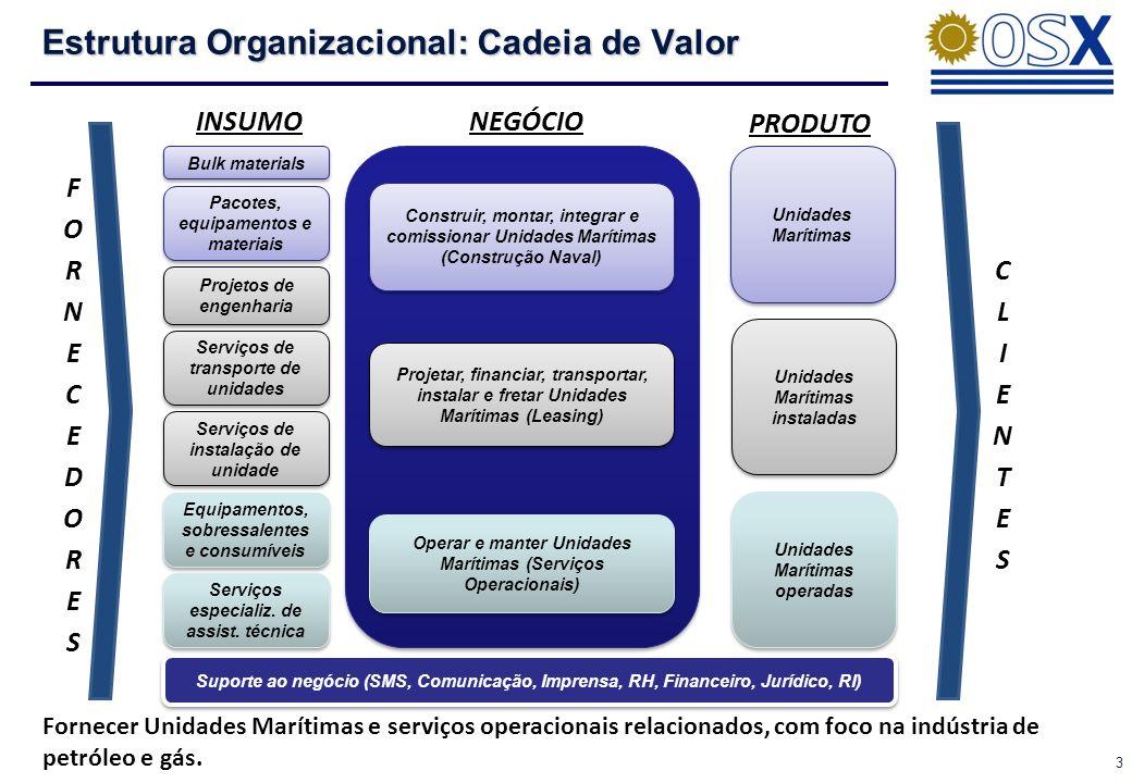 Estrutura Organizacional: Cadeia de Valor