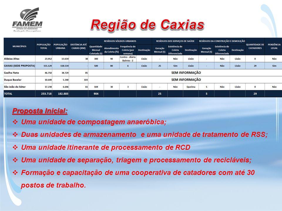 Região de Caxias Proposta Inicial: