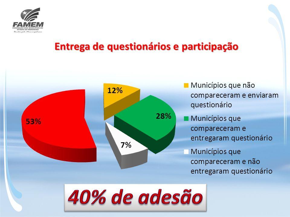40% de adesão
