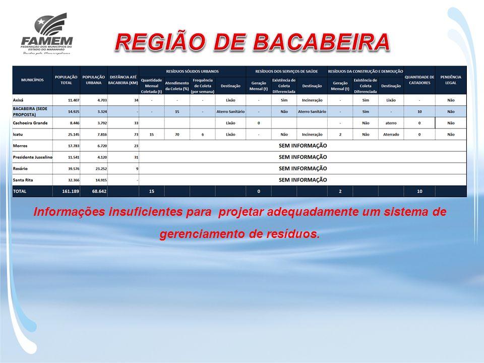 REGIÃO DE BACABEIRA Informações insuficientes para projetar adequadamente um sistema de gerenciamento de resíduos.