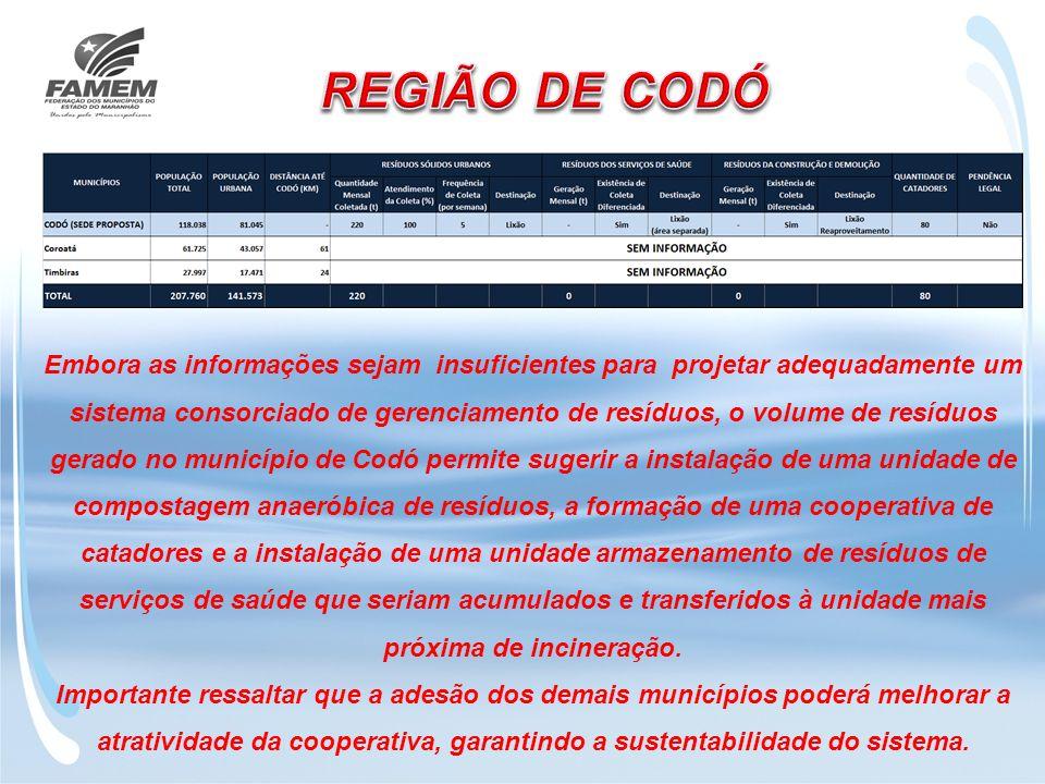 REGIÃO DE CODÓ