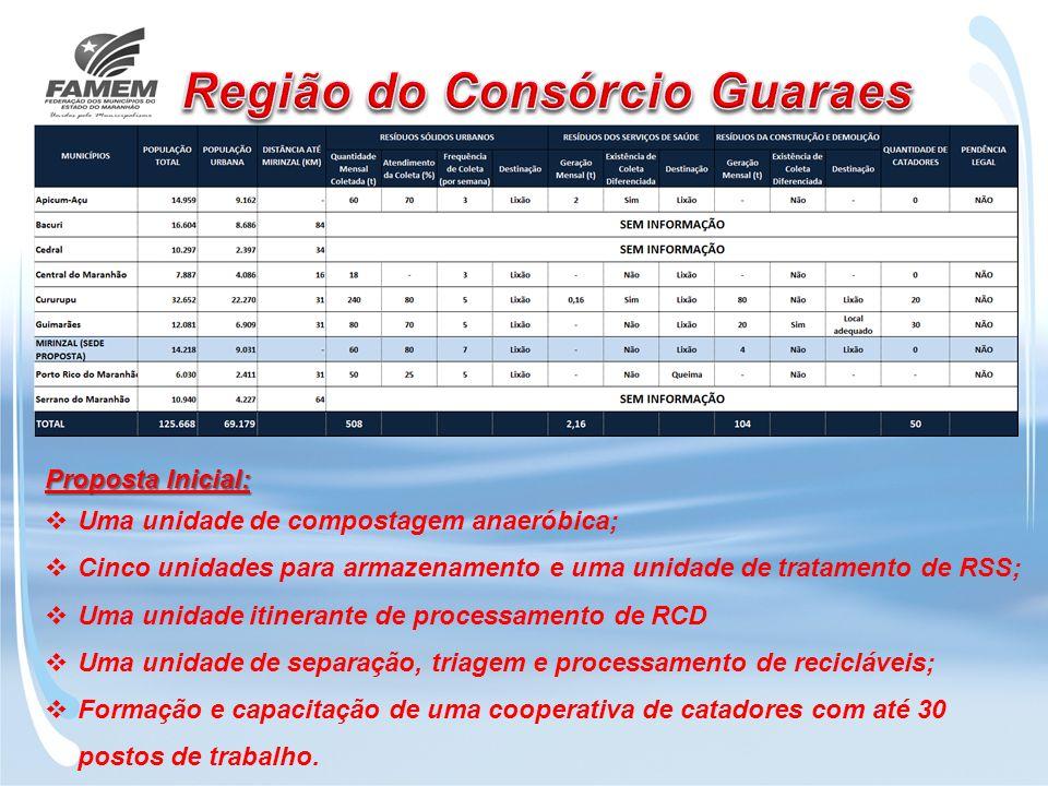 Região do Consórcio Guaraes