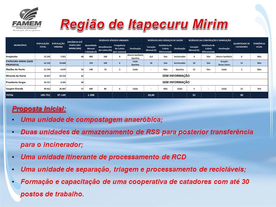 Região de Itapecuru Mirim