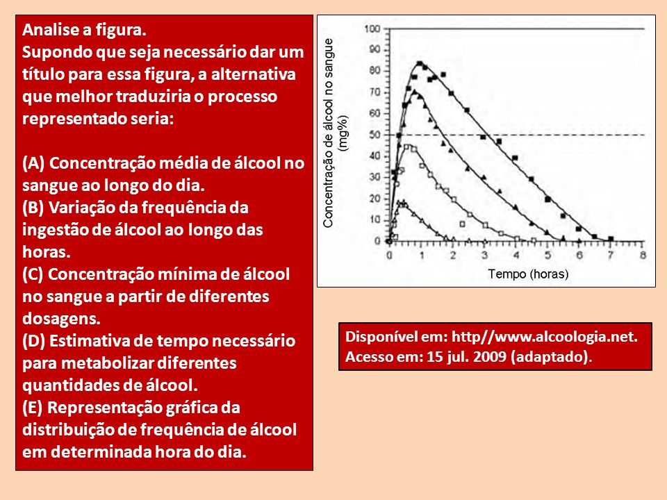 (A) Concentração média de álcool no sangue ao longo do dia.