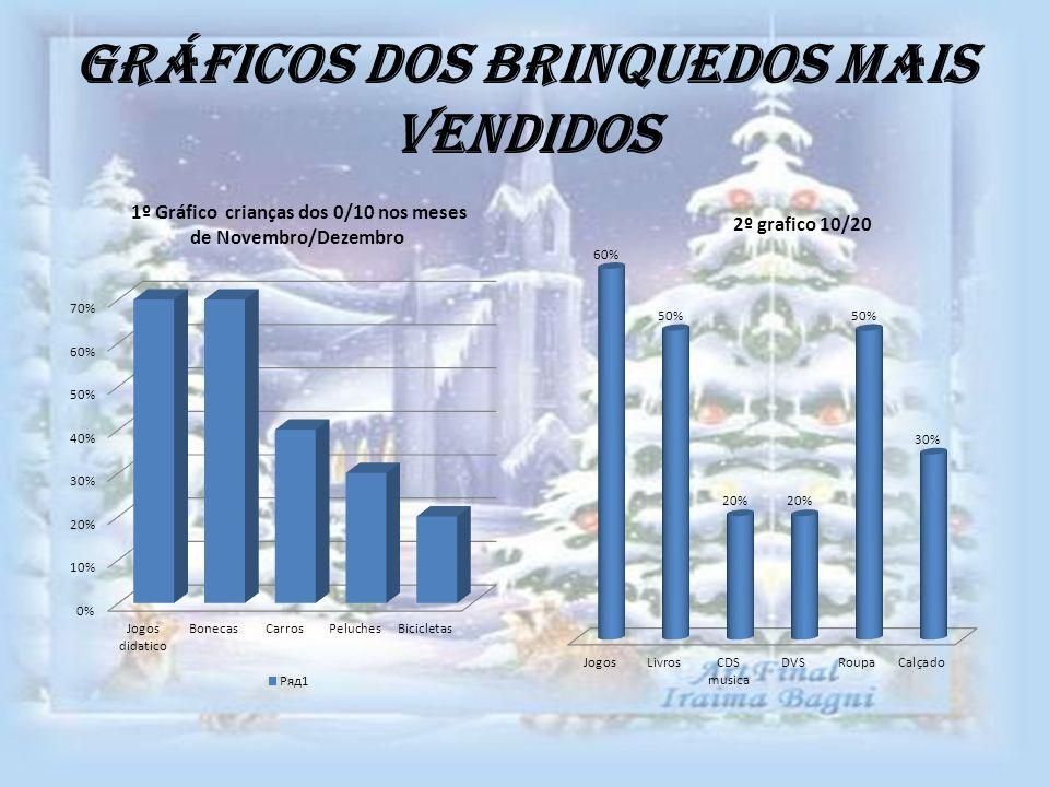 Gráficos dos brinquedos mais vendidos