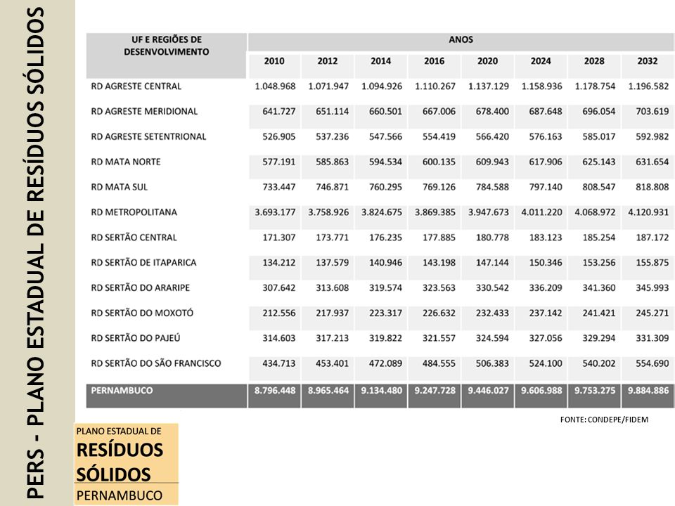 PERS - PLANO ESTADUAL DE RESÍDUOS SÓLIDOS