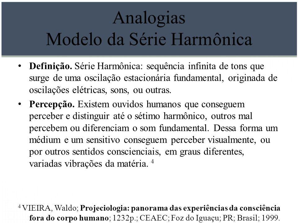 Analogias Modelo da Série Harmônica